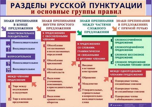 Знаки препинания, а именно: правила пунктуации русского языка